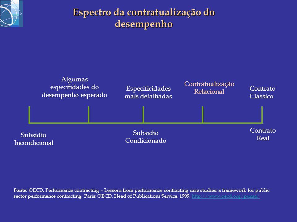Algumas especifidades do desempenho esperado Especificidades mais detalhadas Contratualização Relacional Contrato Clássico Subsidio Incondicional Subsidio Condicionado Contrato Real Espectro da contratualização do desempenho Fonte: OECD.