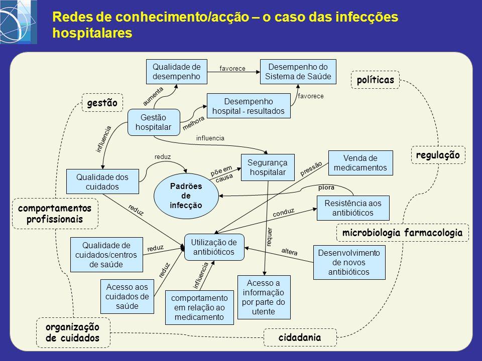 Redes de conhecimento/acção – o caso das infecções hospitalares Padrões de infecção Segurança hospitalar Acesso a informação por parte do utente Gestã