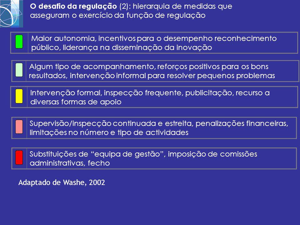 O desafio da regulação (2): hierarquia de medidas que asseguram o exercício da função de regulação Maior autonomia, incentivos para o desempenho recon
