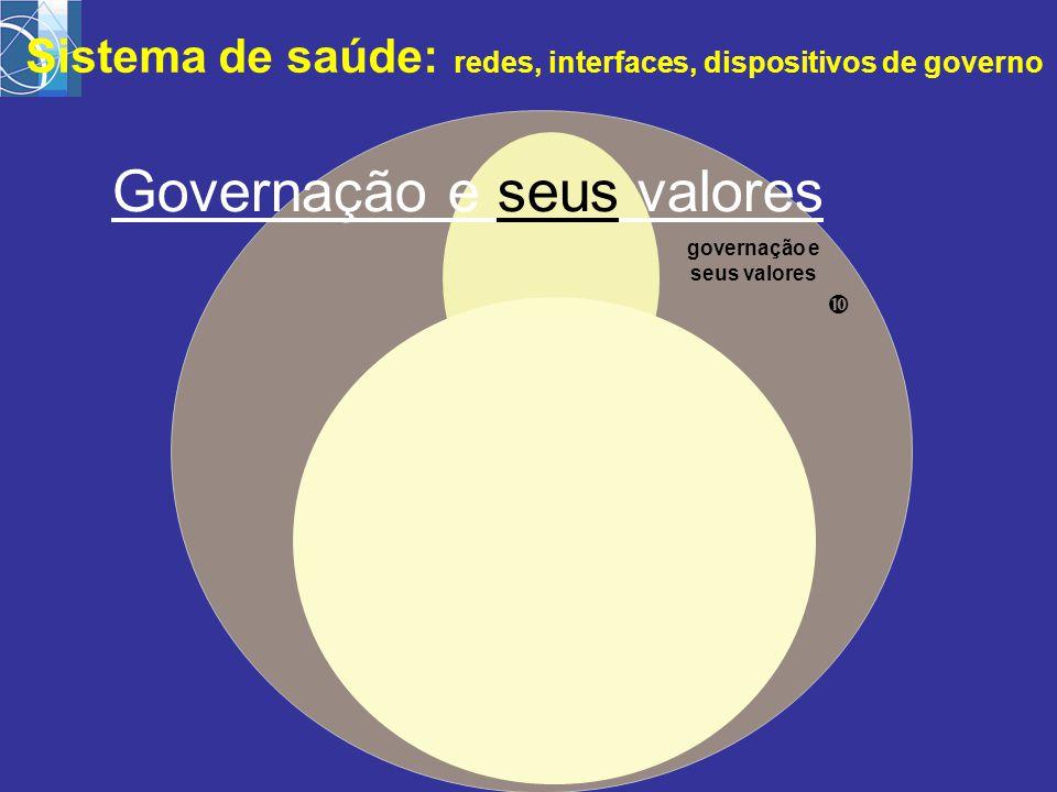 governação e seus valores  Sistema de saúde: redes, interfaces, dispositivos de governo Governação e seus valores