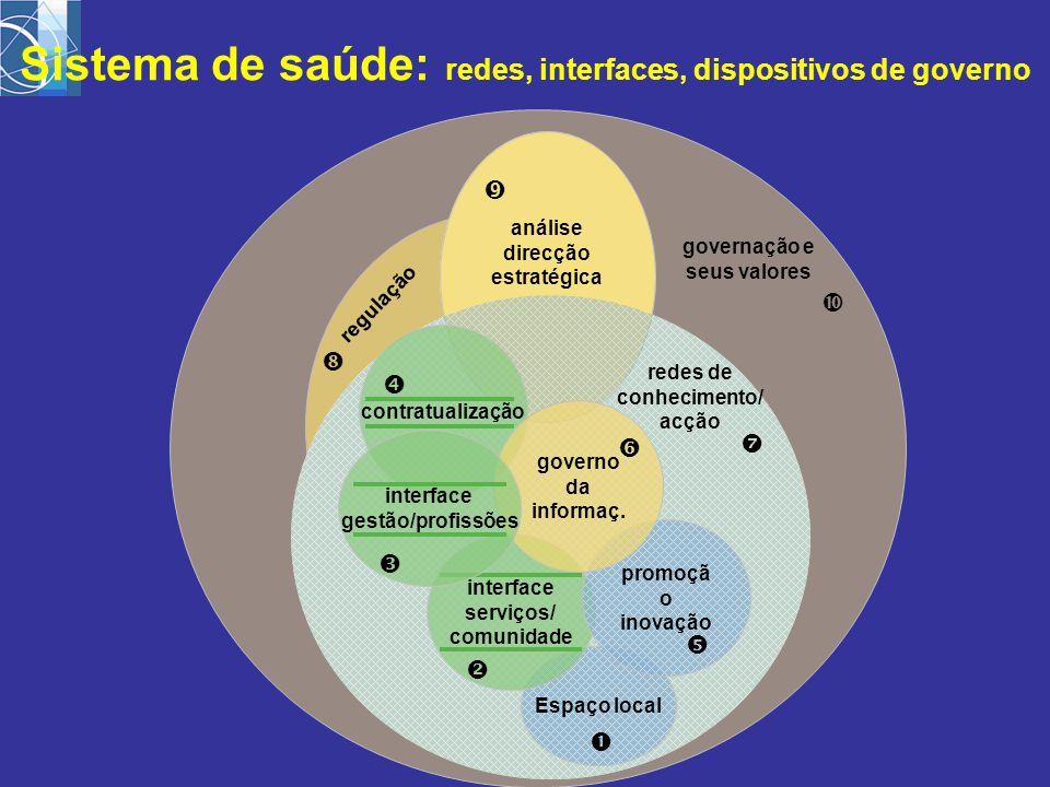 governação e seus valores  regulação  análise direcção estratégica   redes de conhecimento/ acção Espaço local  interface serviços/ comunidade 