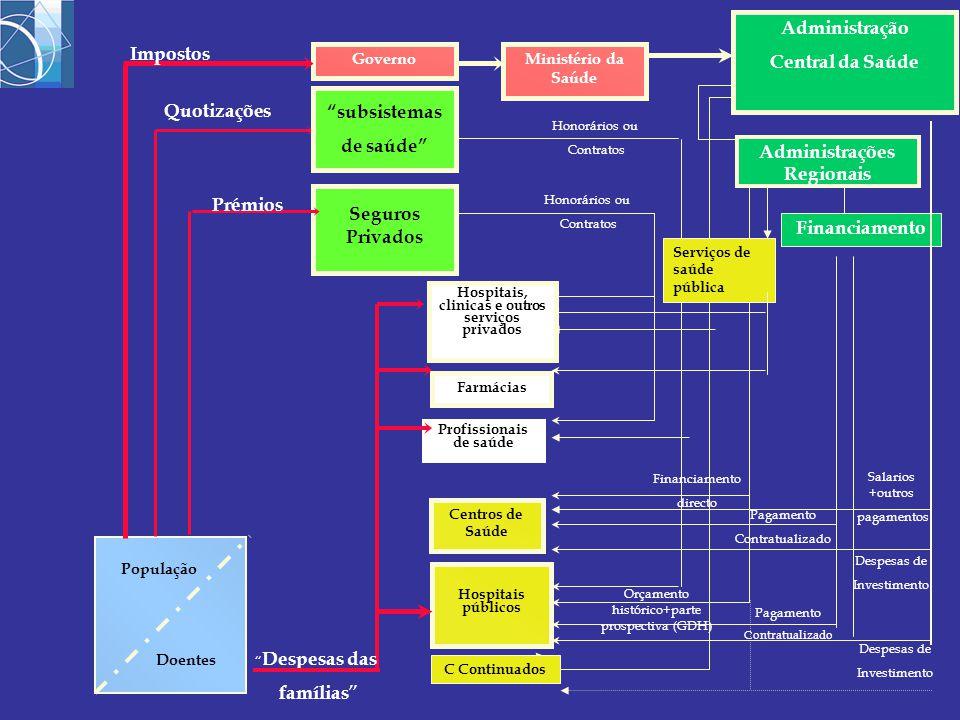 GovernoMinistério da Saúde Seguros Privados Hospitais públicos População Doentes Impostos Quotizações Centros de Saúde Hospitais, clinicas e outros se