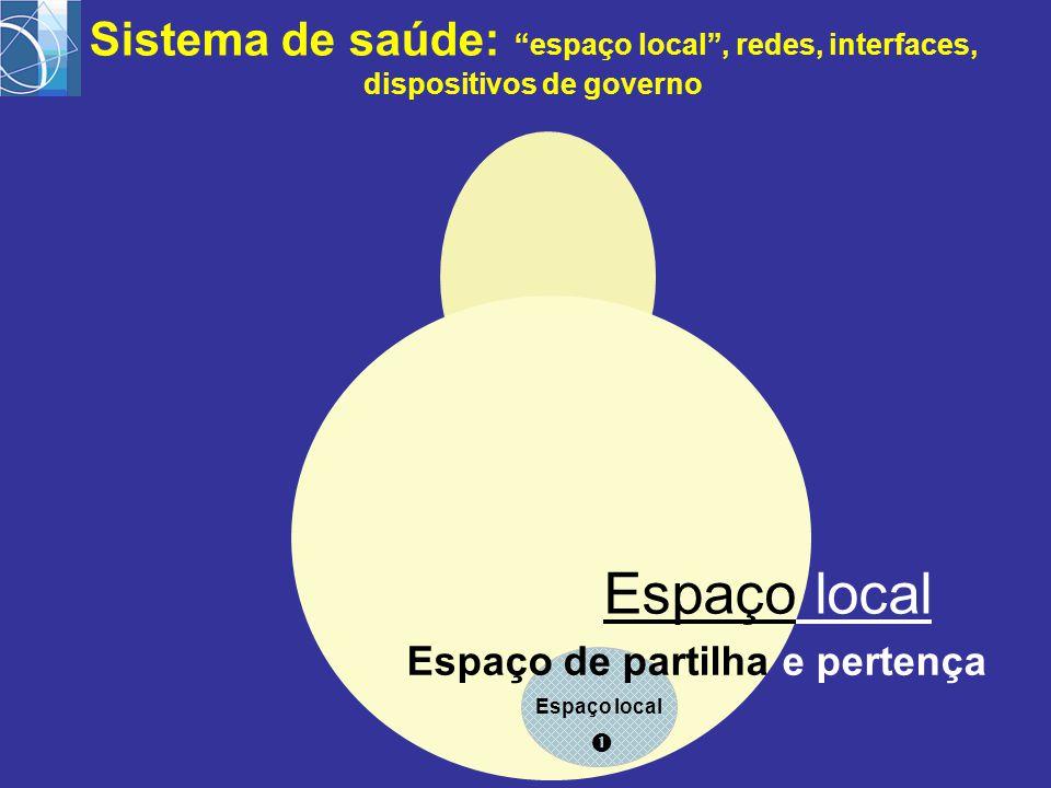 Espaço local  Sistema de saúde: espaço local , redes, interfaces, dispositivos de governo Espaço local Espaço de partilha e pertença