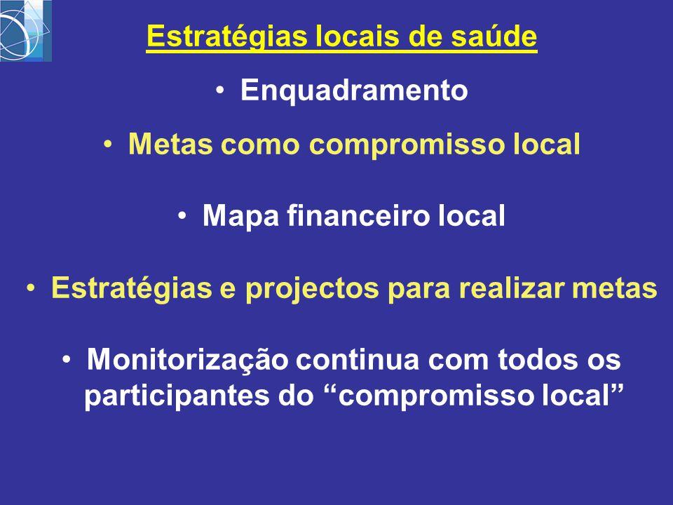 Estratégias locais de saúde Enquadramento Metas como compromisso local Mapa financeiro local Estratégias e projectos para realizar metas Monitorização continua com todos os participantes do compromisso local