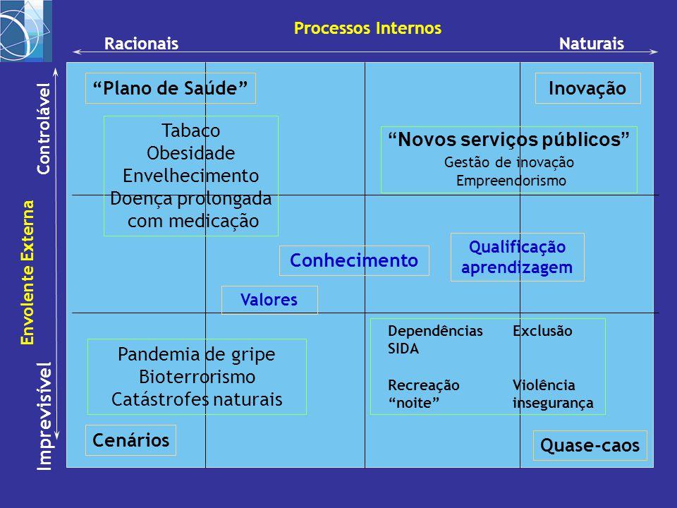"""RacionaisNaturais Processos Internos Controlável Imprevisível Envolente Externa Quase-caos """"Plano de Saúde"""" """"Novos serviços públicos"""" Gestão de inovaç"""