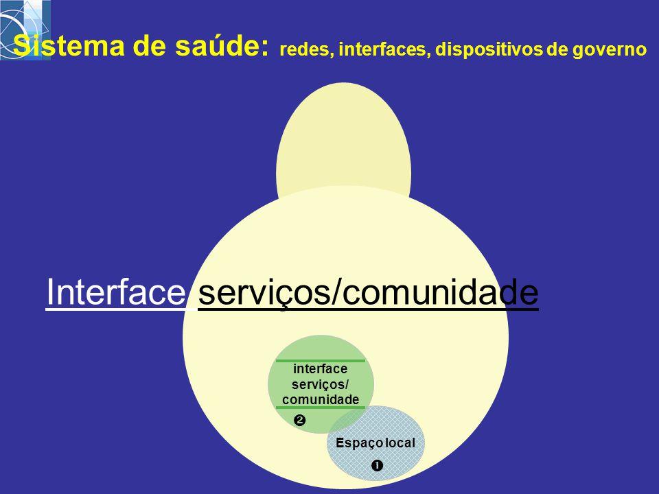Espaço local  interface serviços/ comunidade  Sistema de saúde: redes, interfaces, dispositivos de governo Interface serviços/comunidade