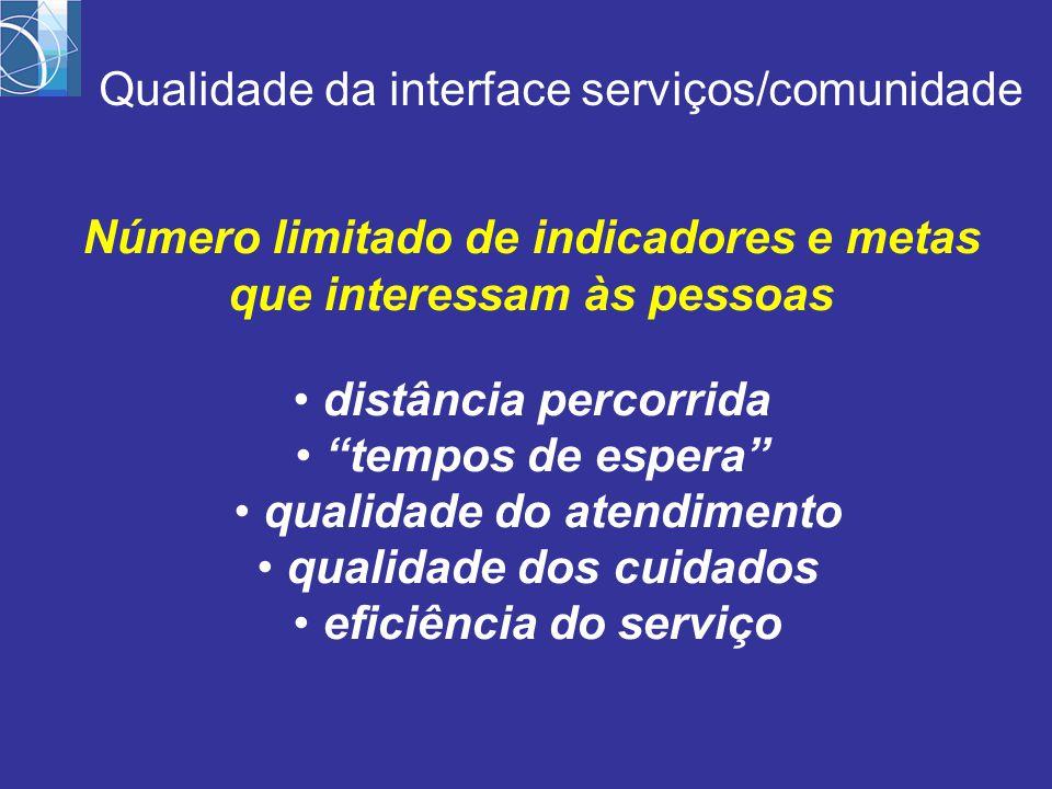 Número limitado de indicadores e metas que interessam às pessoas distância percorrida tempos de espera qualidade do atendimento qualidade dos cuidados eficiência do serviço Qualidade da interface serviços/comunidade