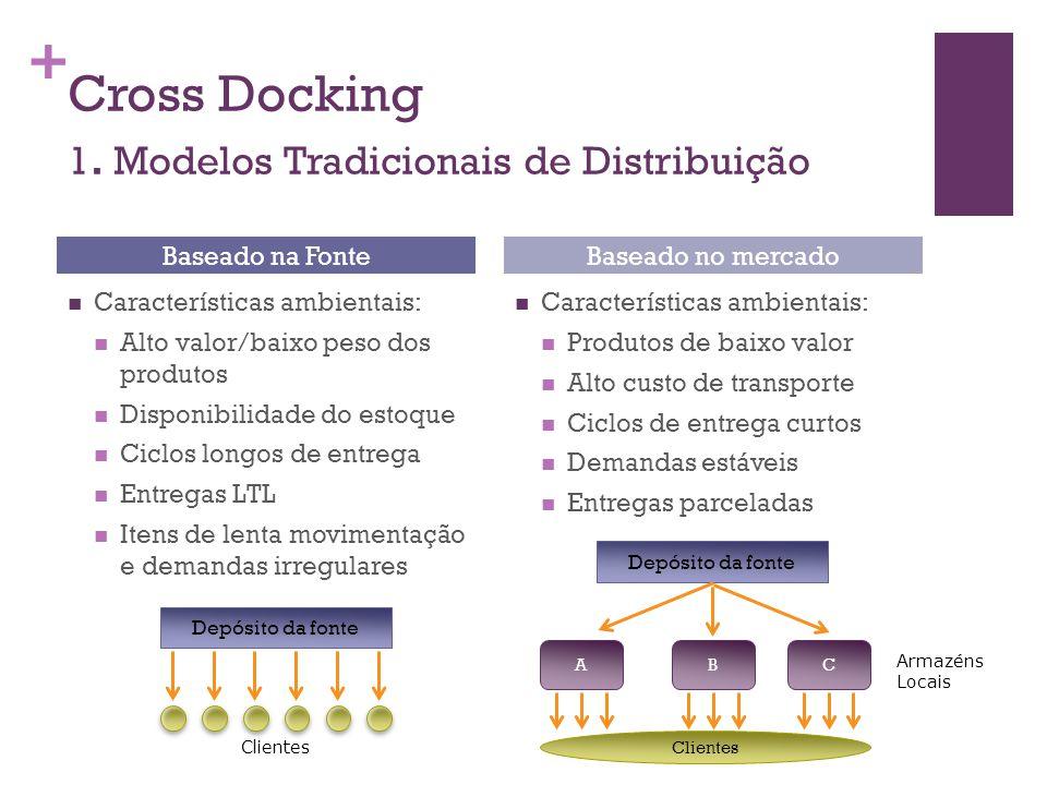 + Cross Docking 1. Modelos Tradicionais de Distribuição Características ambientais: Alto valor/baixo peso dos produtos Disponibilidade do estoque Cicl