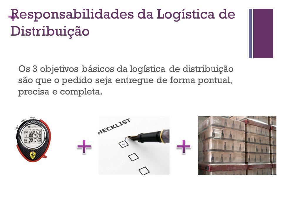 + Responsabilidades da Logística de Distribuição Os 3 objetivos básicos da logística de distribuição são que o pedido seja entregue de forma pontual,