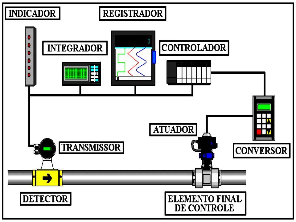 Listagens de Instrumentação ( Op.