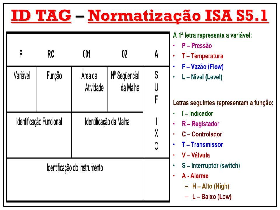 ID TAG – Normatização ISA S5.1