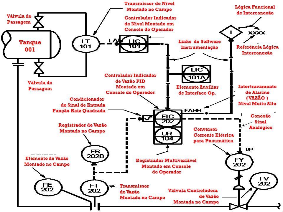 Controlador Indicador de Nível Montado em Console do Operador Transmissor de Nível Montado no Campo Lógica Funcional de Interconexão Referência Lógica Interconexão Links de Software Instrumentação Elemento Auxiliar de Interface Op.