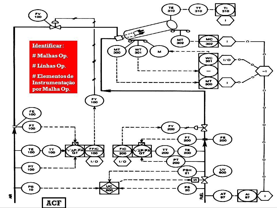Identificar : # Malhas Op. # Linhas Op. # Elementos de Instrumentação por Malha Op. ACF