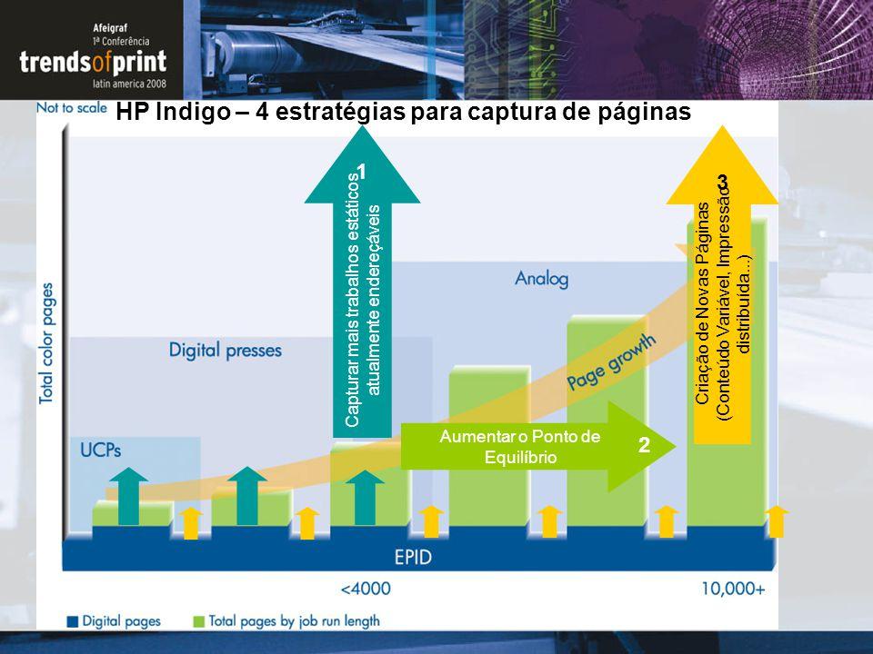 HP Indigo – 4 estratégias para captura de páginas Aumentar o Ponto de Equilíbrio 2 Criação de Novas Páginas (Conteúdo Variável, Impressão distribuída.