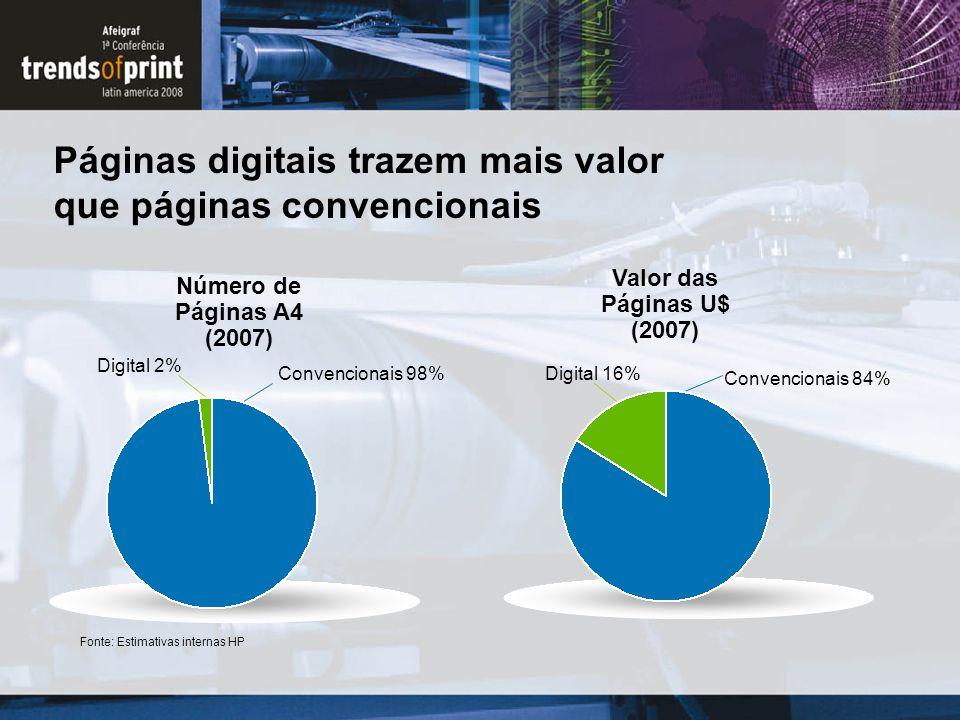 Convencionais 84% Convencionais 98% Valor das Páginas U$ (2007) Digital 16% Digital 2% Número de Páginas A4 (2007) Fonte: Estimativas internas HP Pági