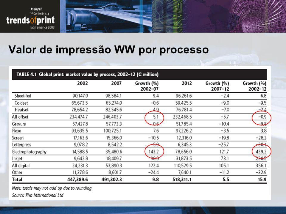 Valor de impressão WW por processo