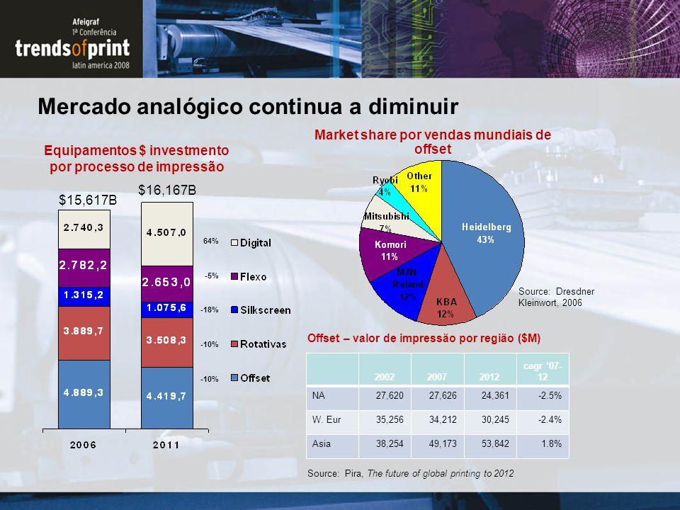 Mercado analógico continua a diminuir Source: Dresdner Kleinwort, 2006 Market share por vendas mundiais de offset 200220072012 cagr '07- 12 NA27,62027