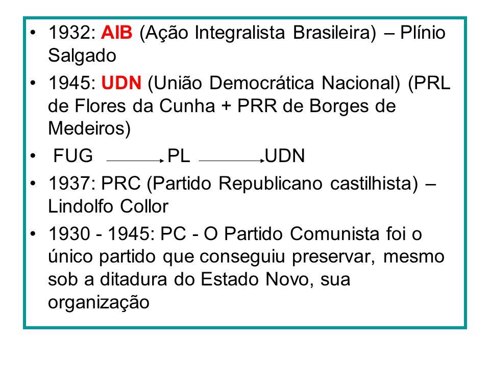 1932: AIB (Ação Integralista Brasileira) – Plínio Salgado 1945: UDN (União Democrática Nacional) (PRL de Flores da Cunha + PRR de Borges de Medeiros)