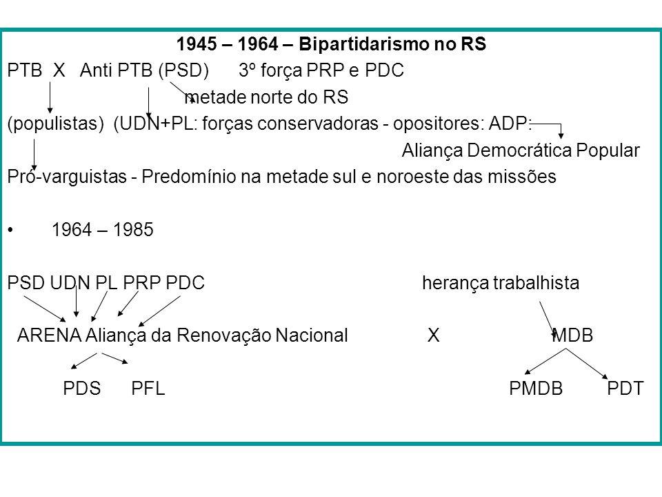 1945 – 1964 – Bipartidarismo no RS PTB X Anti PTB (PSD) 3º força PRP e PDC metade norte do RS (populistas) (UDN+PL: forças conservadoras - opositores: