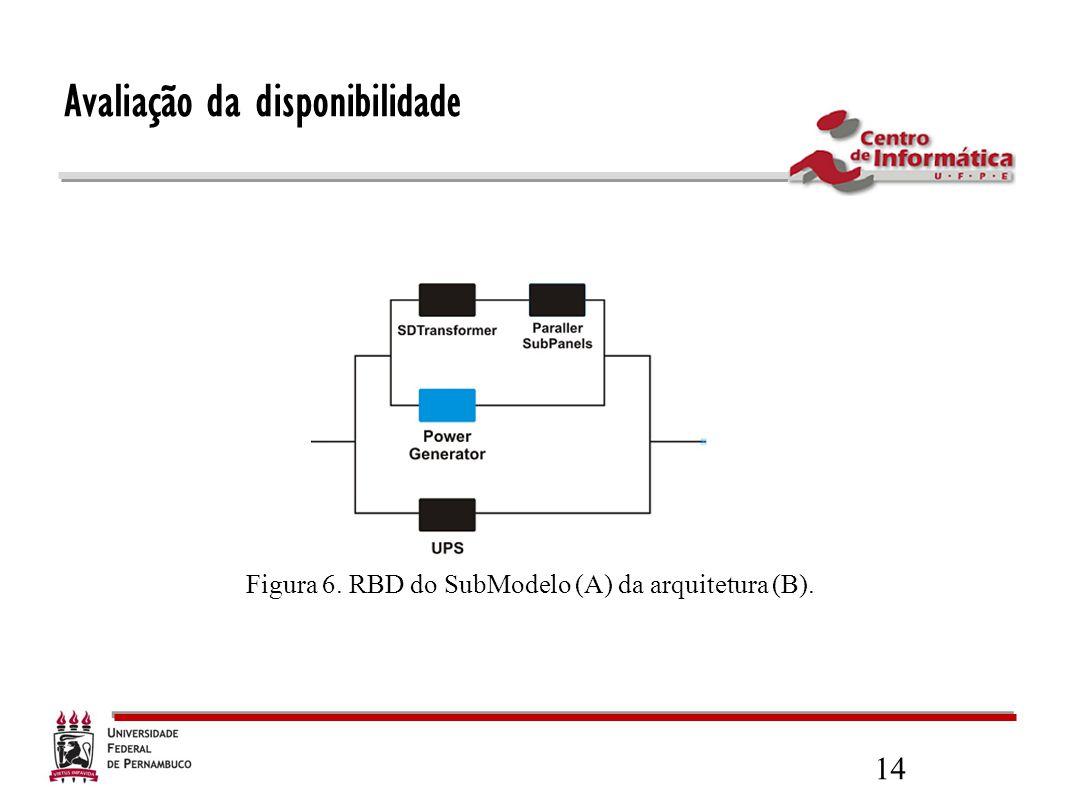 14 Figura 6. RBD do SubModelo (A) da arquitetura (B). Avaliação da disponibilidade