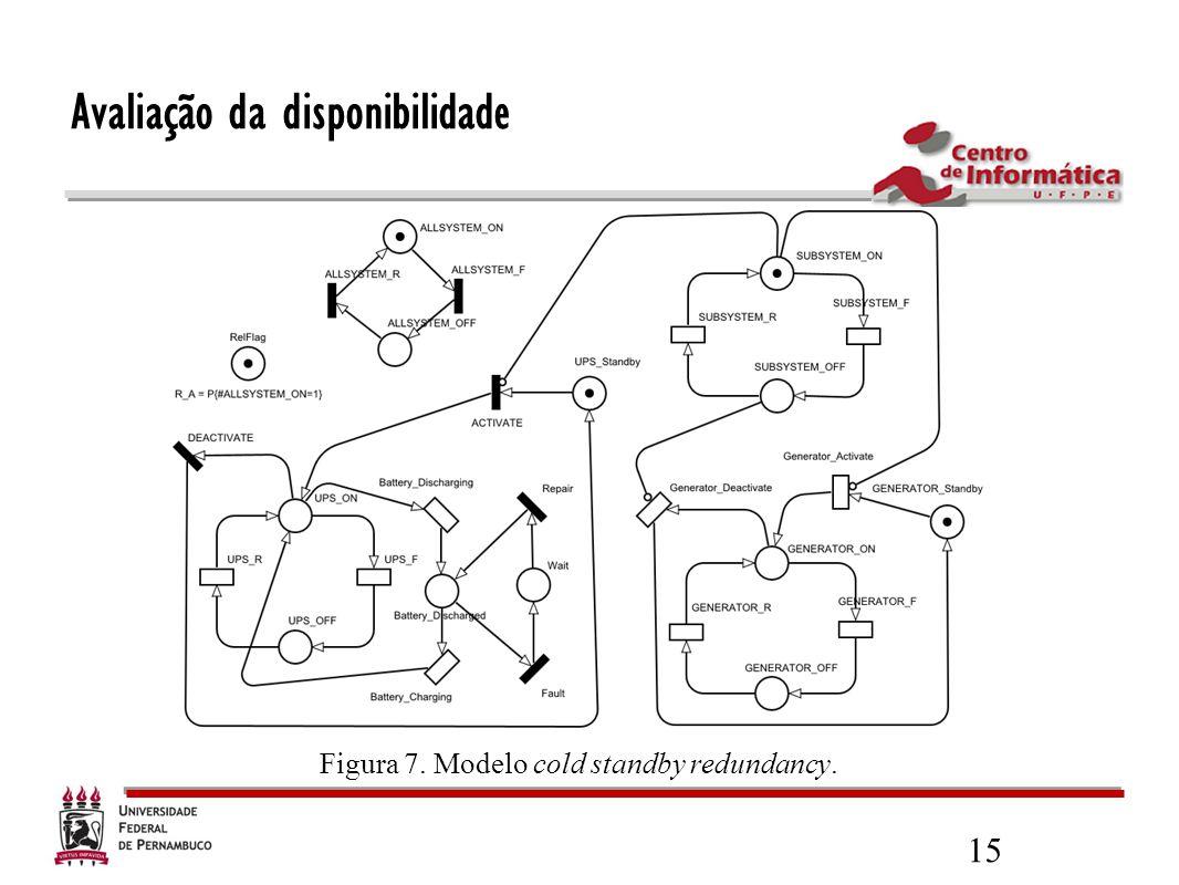 15 Figura 7. Modelo cold standby redundancy. Avaliação da disponibilidade