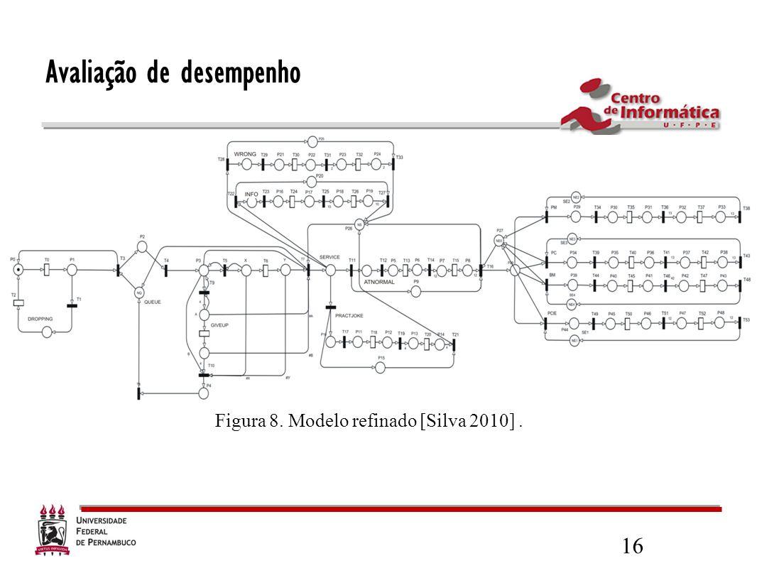 16 Avaliação de desempenho Figura 8. Modelo refinado [Silva 2010].