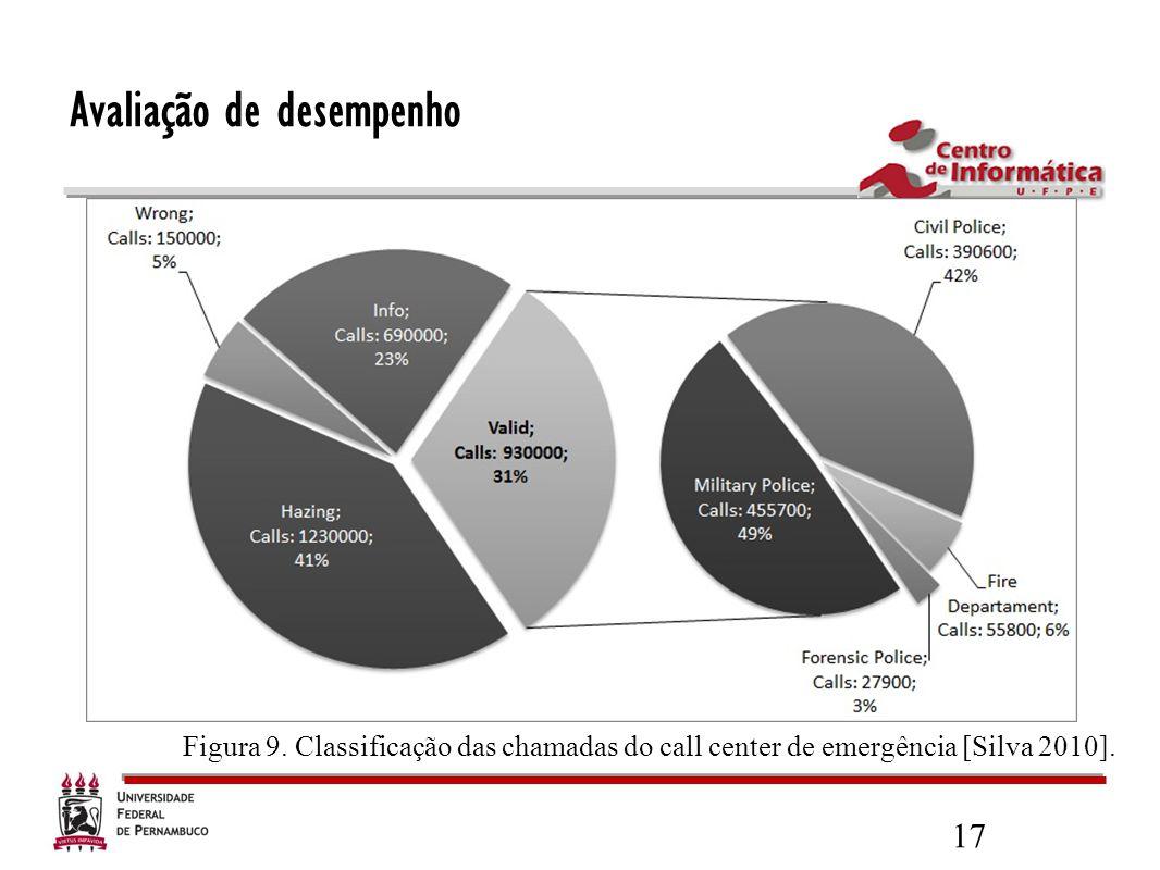 17 Avaliação de desempenho Figura 9. Classificação das chamadas do call center de emergência [Silva 2010].