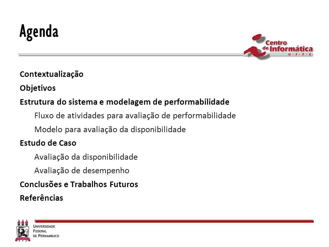 Agenda Contextualização Objetivos Estrutura do sistema e modelagem de performabilidade Fluxo de atividades para avaliação de performabilidade Modelo p