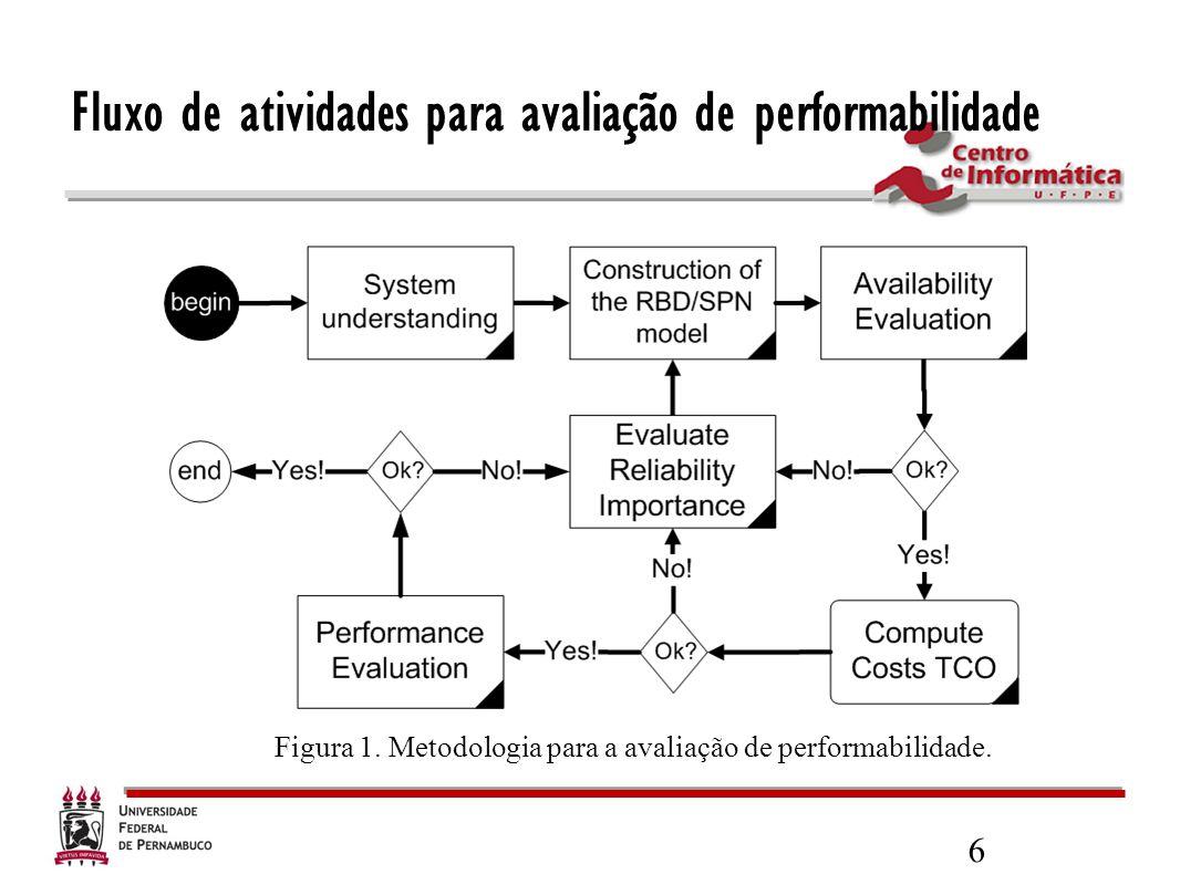 6 Fluxo de atividades para avaliação de performabilidade Figura 1. Metodologia para a avaliação de performabilidade.