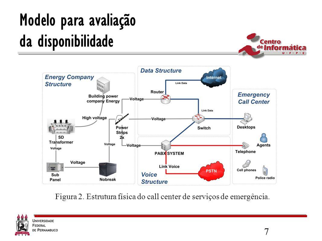 7 Figura 2. Estrutura física do call center de serviços de emergência. Modelo para avaliação da disponibilidade