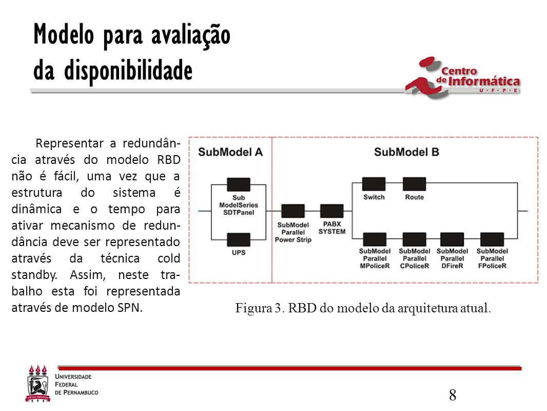 9 Figura 4. Componentes do Submodelo (A) - cold standby redundancy.