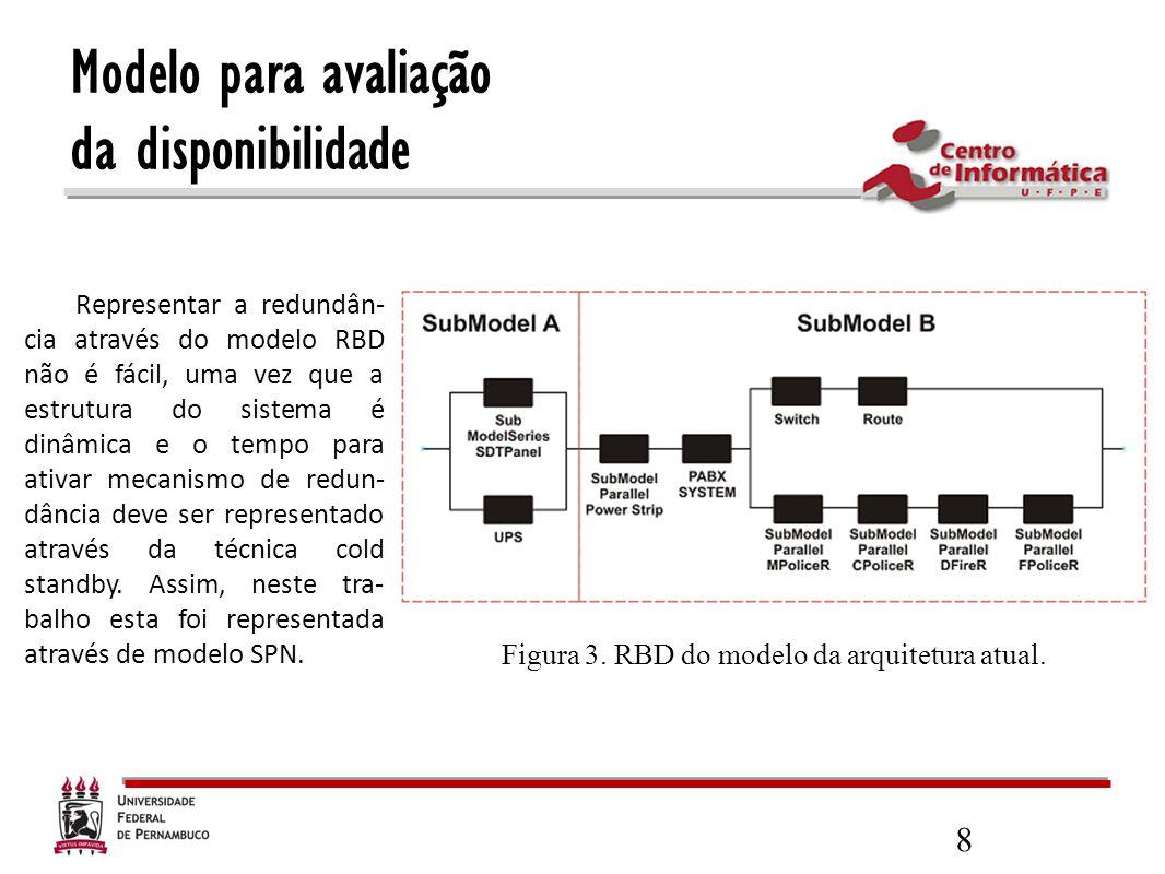 8 Representar a redundân- cia através do modelo RBD não é fácil, uma vez que a estrutura do sistema é dinâmica e o tempo para ativar mecanismo de redu