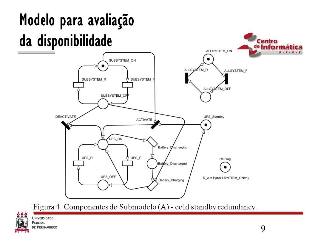 9 Figura 4. Componentes do Submodelo (A) - cold standby redundancy.