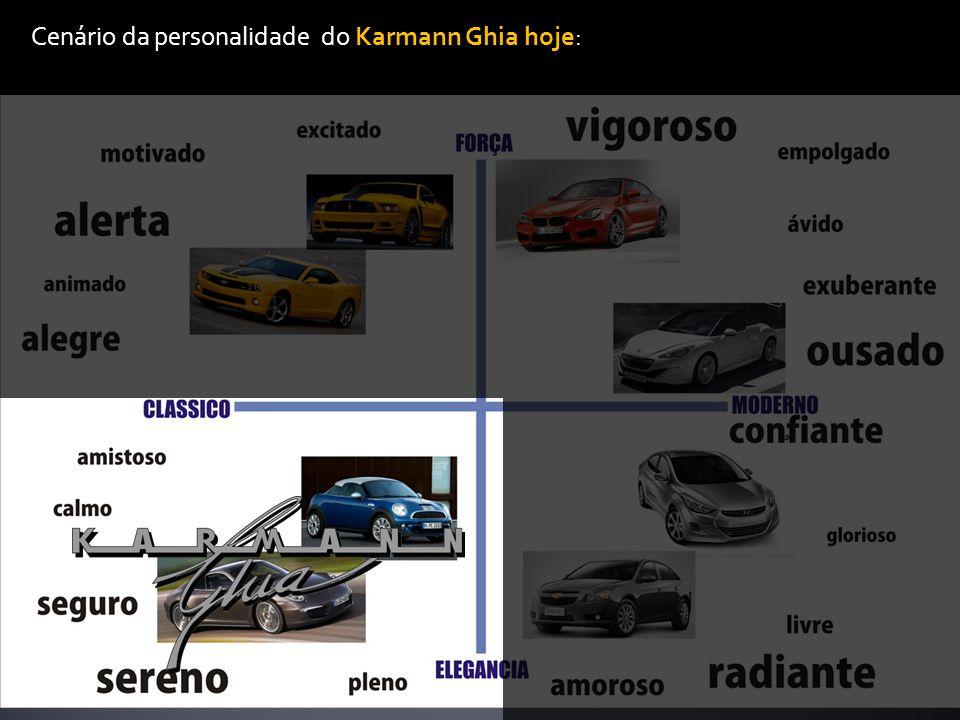 Cenário da personalidade do Karmann Ghia hoje: