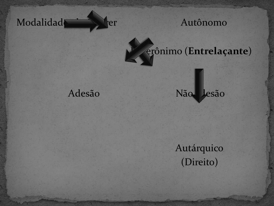 Modalidades do Querer Autônomo Heterônimo (Entrelaçante) Adesão Não adesão Autárquico (Direito)