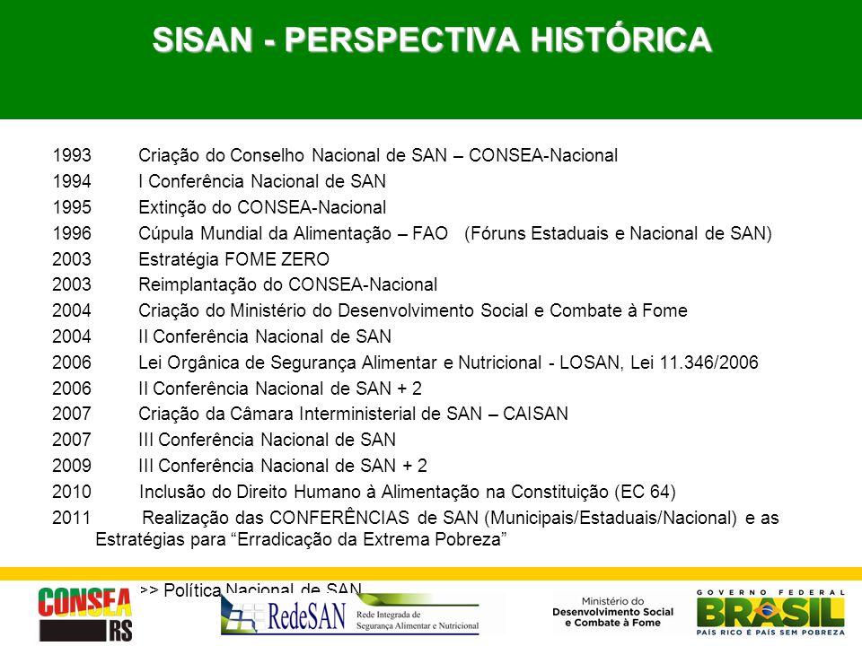 SISAN - PERSPECTIVA HISTÓRICA 1993Criação do Conselho Nacional de SAN – CONSEA-Nacional 1994 I Conferência Nacional de SAN 1995Extinção do CONSEA-Naci