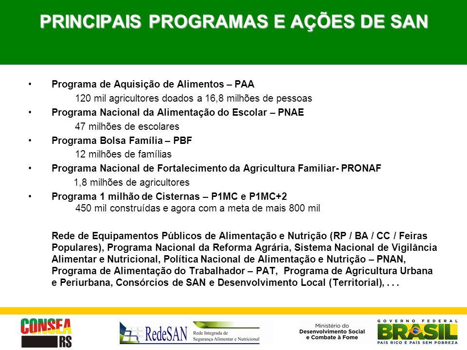PRINCIPAIS PROGRAMAS E AÇÕES DE SAN Programa de Aquisição de Alimentos – PAA 120 mil agricultores doados a 16,8 milhões de pessoas Programa Nacional d
