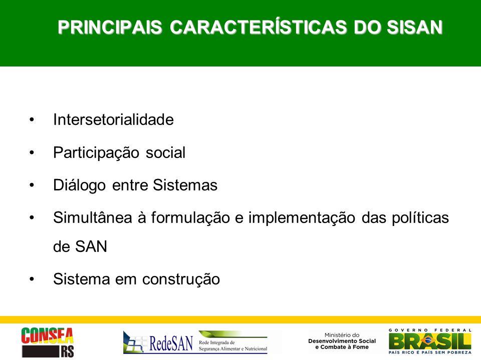 PRINCIPAIS CARACTERÍSTICAS DO SISAN Intersetorialidade Participação social Diálogo entre Sistemas Simultânea à formulação e implementação das política