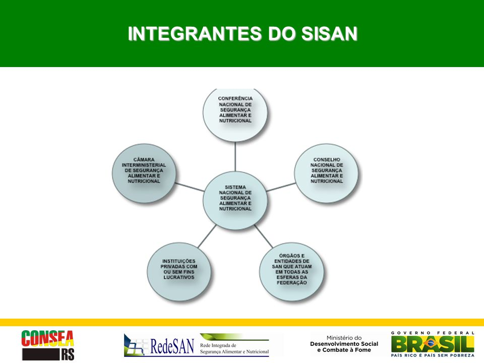 INTEGRANTES DO SISAN