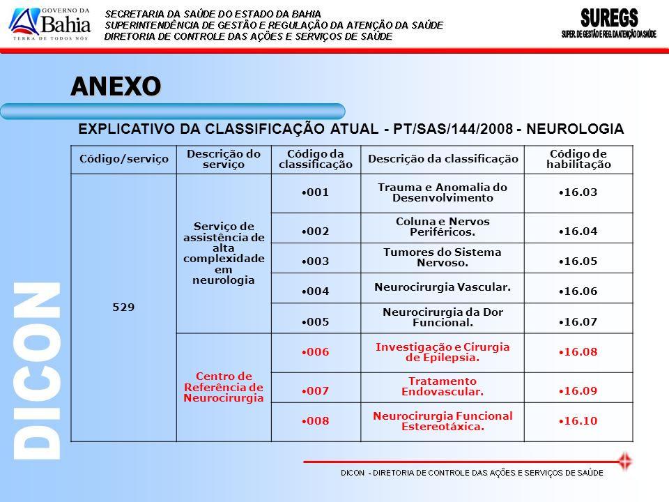 EXPLICATIVO DA CLASSIFICAÇÃO ATUAL - PT/SAS/144/2008 - NEUROLOGIA Código/serviço Descrição do serviço Código da classificação Descrição da classificaç