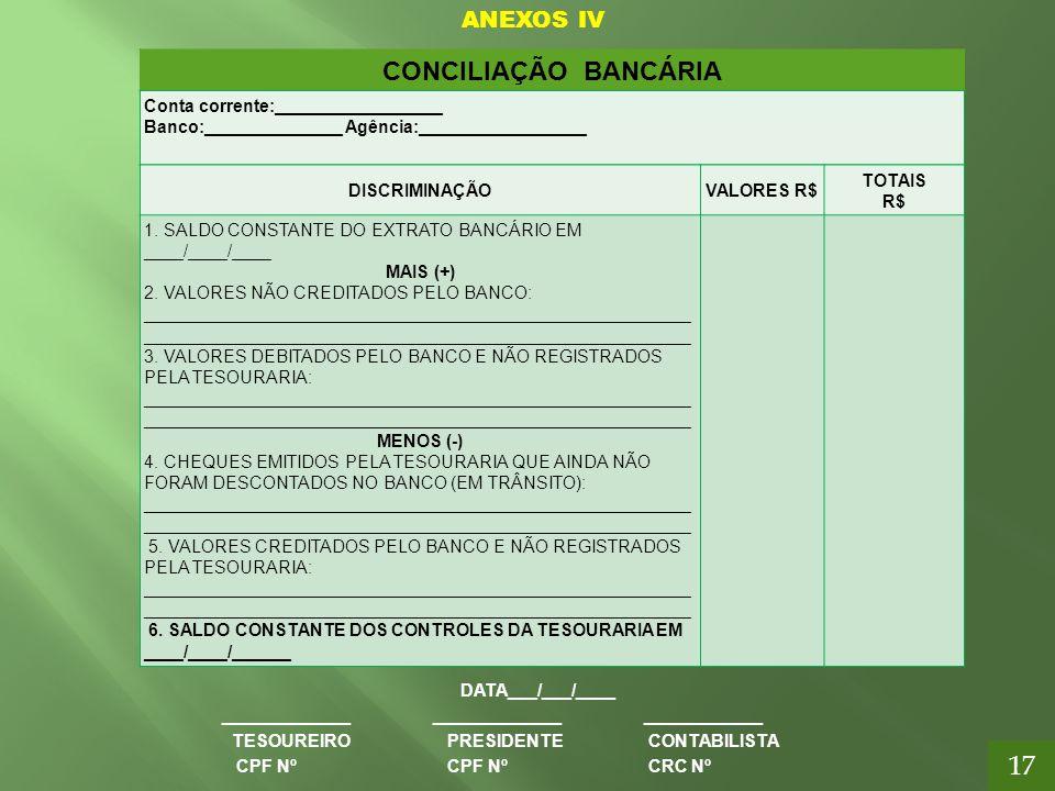 ANEXOS IV DATA___/___/____ ______________________________________ TESOUREIRO PRESIDENTE CONTABILISTA CPF Nº CPF Nº CRC Nº CONCILIAÇÃO BANCÁRIA Conta c