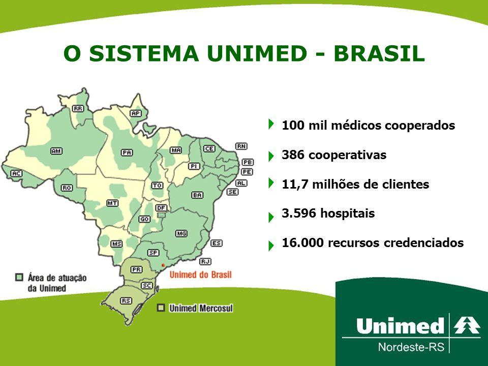 O SISTEMA UNIMED - BRASIL 100 mil médicos cooperados 386 cooperativas 11,7 milhões de clientes 3.596 hospitais 16.000 recursos credenciados