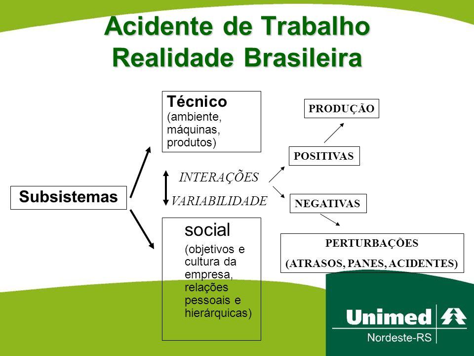 Acidente de Trabalho Realidade Brasileira social (objetivos e cultura da empresa, relações pessoais e hierárquicas) Subsistemas Técnico (ambiente, máq