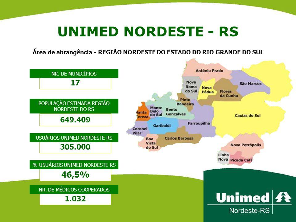 UNIMED NORDESTE - RS POPULAÇÃO ESTIMADA REGIÃO NORDESTE DO RS 649.409 305.000 46,5% 17 NR. DE MUNICÍPIOS USUÁRIOS UNIMED NORDESTE RS % USUÁRIOS UNIMED