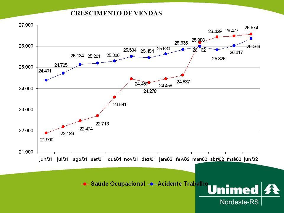CRESCIMENTO DE VENDAS
