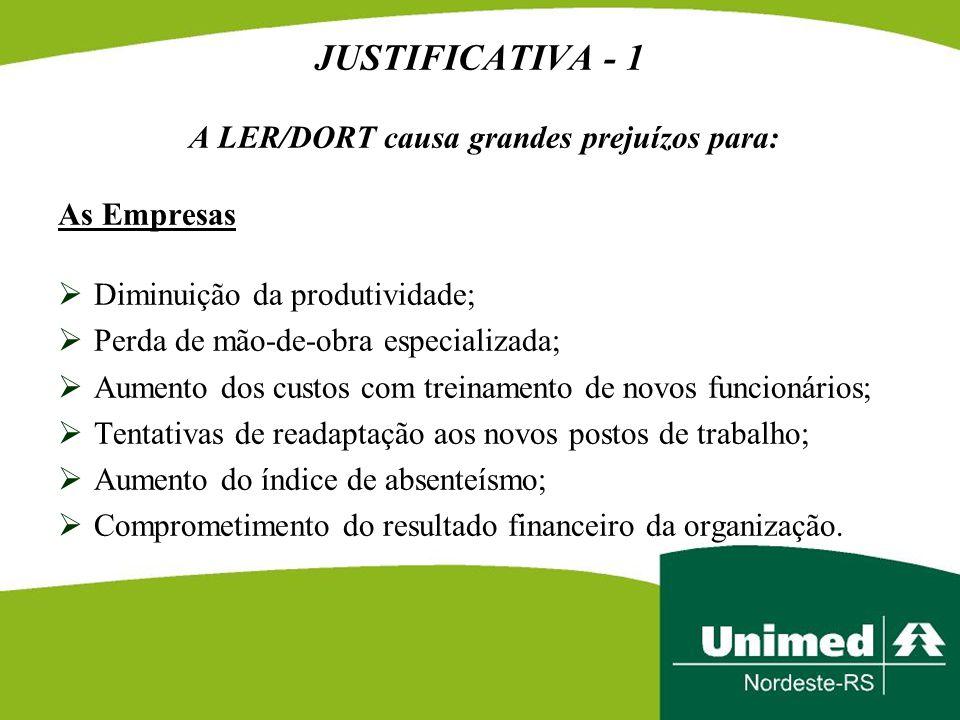 JUSTIFICATIVA - 1 A LER/DORT causa grandes prejuízos para: As Empresas  Diminuição da produtividade;  Perda de mão-de-obra especializada;  Aumento