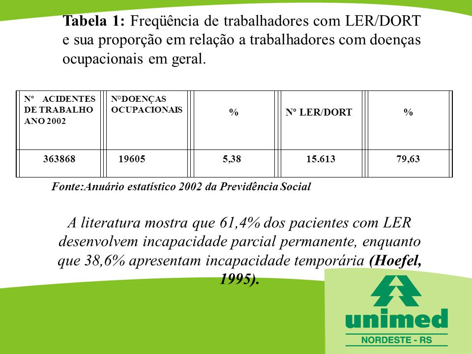 Tabela 1: Freqüência de trabalhadores com LER/DORT e sua proporção em relação a trabalhadores com doenças ocupacionais em geral. Fonte:Anuário estatís