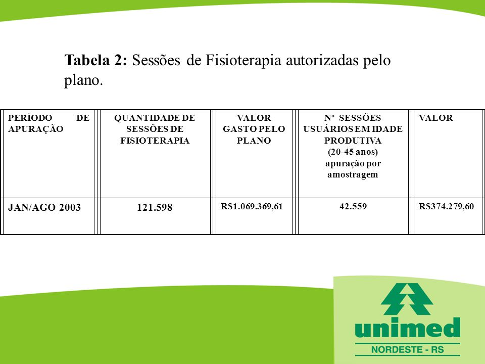 Tabela 2: Sessões de Fisioterapia autorizadas pelo plano. PERÍODO DE APURAÇÃO QUANTIDADE DE SESSÕES DE FISIOTERAPIA VALOR GASTO PELO PLANO Nº SESSÕES