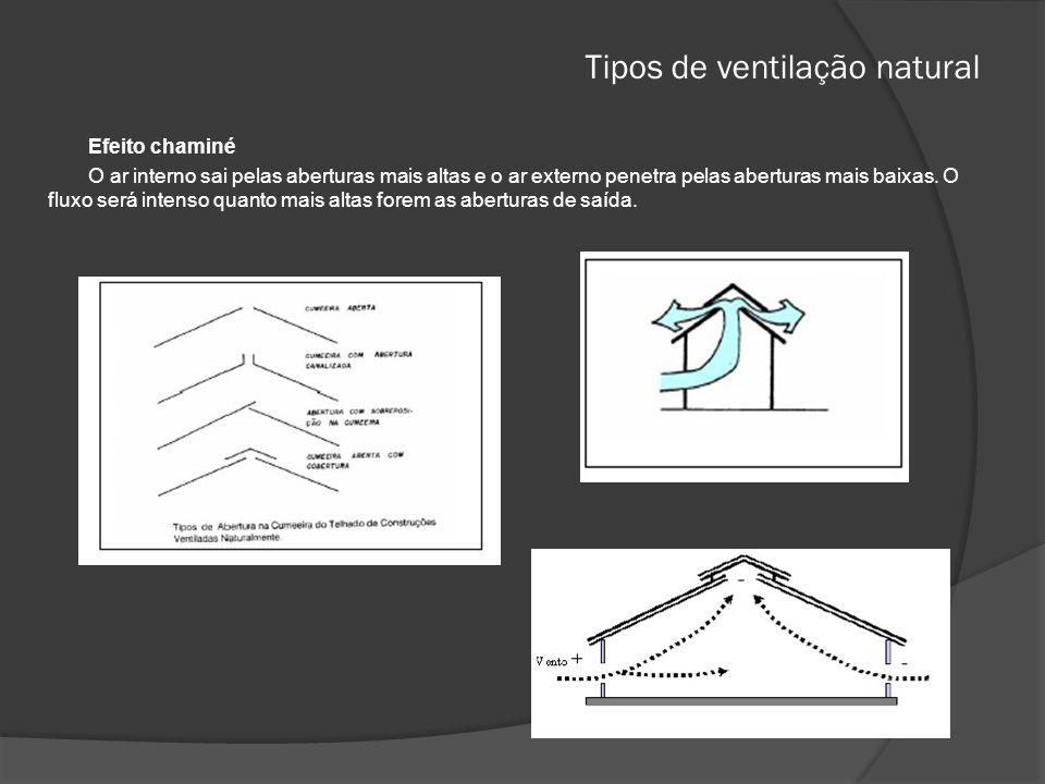 Tipos de ventilação natural Efeito chaminé O ar interno sai pelas aberturas mais altas e o ar externo penetra pelas aberturas mais baixas.