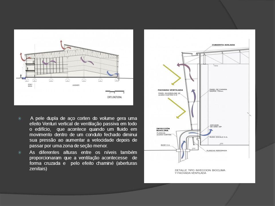  A pele dupla de aço corten do volume gera uma efeito Venturi vertical de ventilação passiva em todo o edifício, que acontece quando um fluido em movimento dentro de um conduto fechado diminui sua pressão ao aumentar a velocidade depois de passar por uma zona de seção menor.